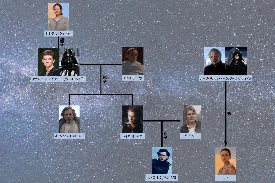 スター ウォーズ 家 系図 エピソード9のレイとスカイウォーカー家の家系図!ラストでなぜレイ・...